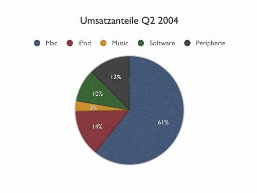 Umsatzq2-04