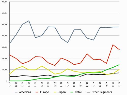 Mac-Stat-Quart Kontin