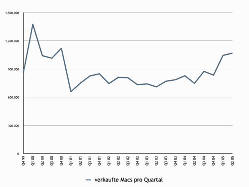 Mac-Stat-Quartal.001