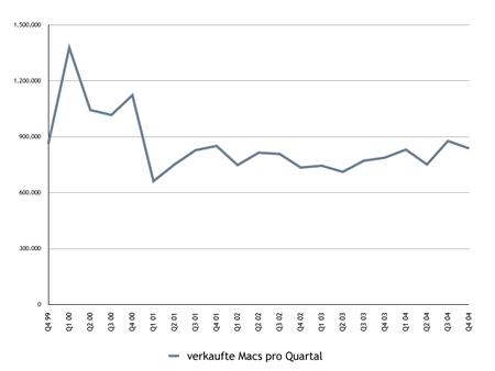 Mac Stückzahlen pro Quartal