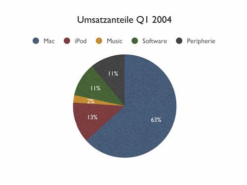 Umsatzverteilung Q1 2004