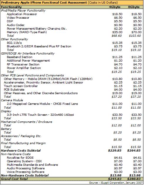 iPhone Materialkosten