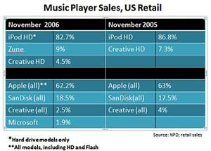 iPod vs. Zune Retail
