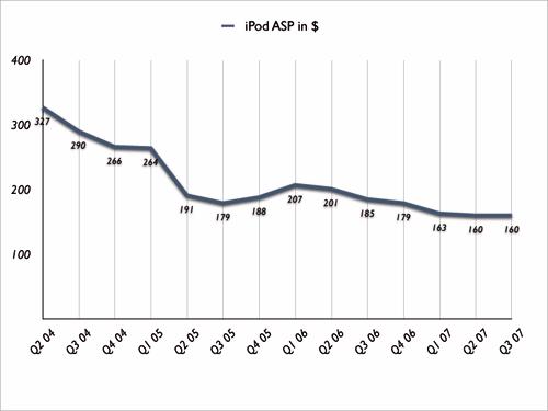 Durchschnittlicher iPod-Verkaufspreis April bis Juni 2007