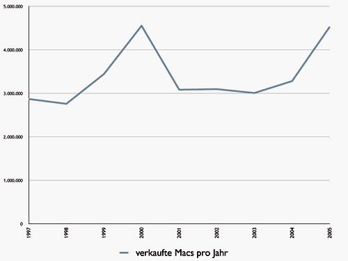 Mac-Stat-Jahr-97-05
