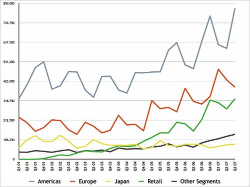 Verkaufte Macs nach Regionen getrennt April bis Juni 2007