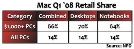 mac_retailshare.jpg