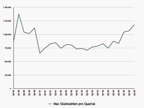 Verkaufte Macs pro Quartal