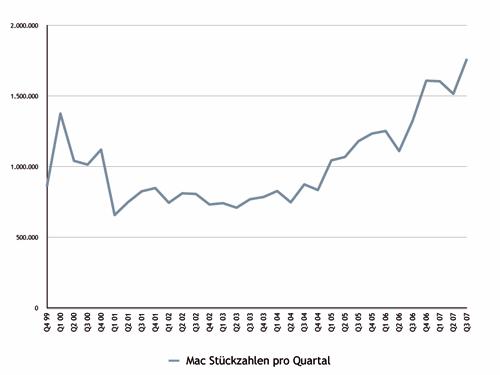 Verkaufte Macs von April bis Juni 2007