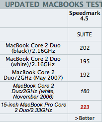 MacBook Benchmarks
