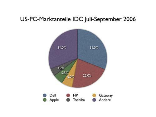 Marktanteile Q3 2006 US-PC-Markt